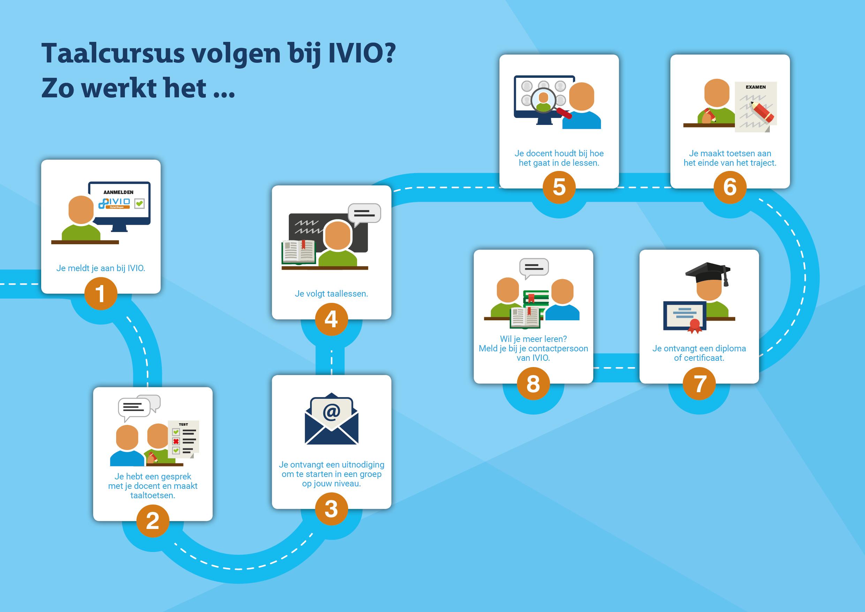 IVIO-opleidingen | Taalcursus volgen? Zo werkt het...